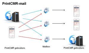 printcmr-маил-воор-уитвисселин